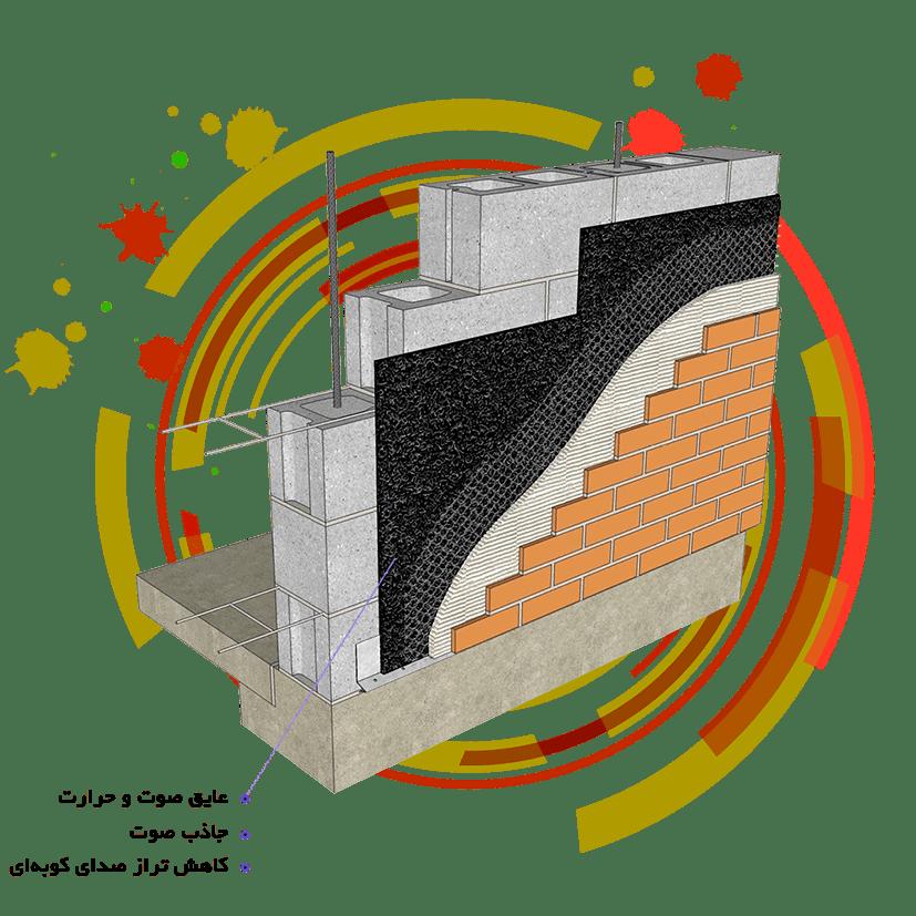 صنایع ساختمانی